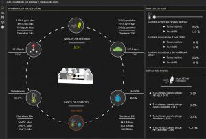 solutions connectées Surveillance de la qualité de l'air intérieur